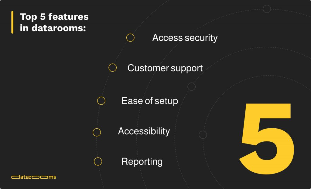 data room features
